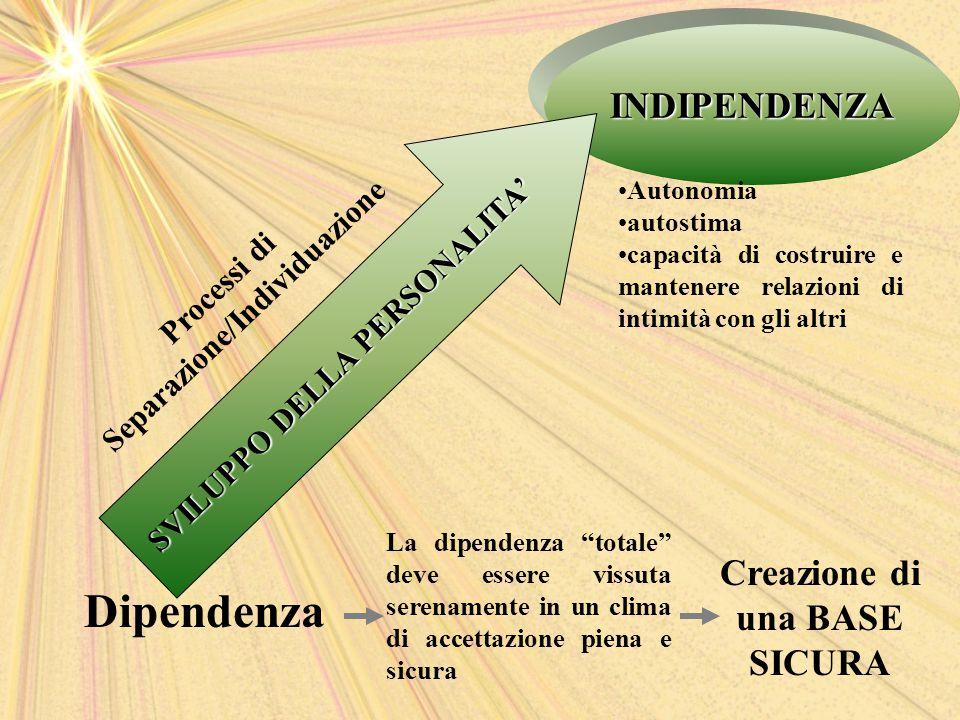 """Dipendenza INDIPENDENZA SVILUPPO DELLA PERSONALITA' La dipendenza """"totale"""" deve essere vissuta serenamente in un clima di accettazione piena e sicura"""