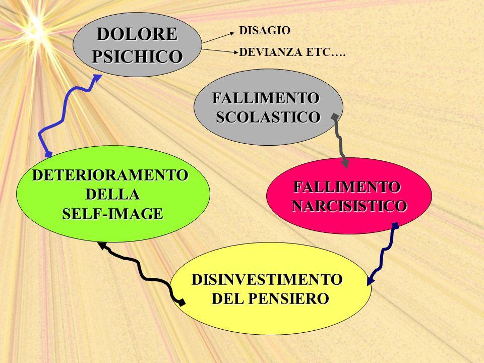 FALLIMENTOSCOLASTICO FALLIMENTONARCISISTICO DISINVESTIMENTO DEL PENSIERO DETERIORAMENTODELLASELF-IMAGE DISAGIO DEVIANZA ETC….