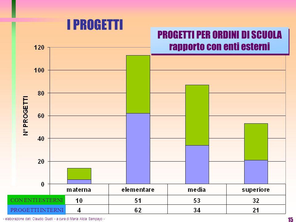 - elaborazione dati: Claudio Giusti - a cura di Maria Alicia Sampayo - 15 I PROGETTI CON ENTI ESTERNI PROGETTI INTERNI PROGETTI PER ORDINI DI SCUOLA r