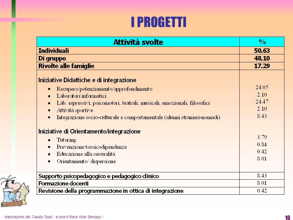 - elaborazione dati: Claudio Giusti - a cura di Maria Alicia Sampayo - 16 I PROGETTI