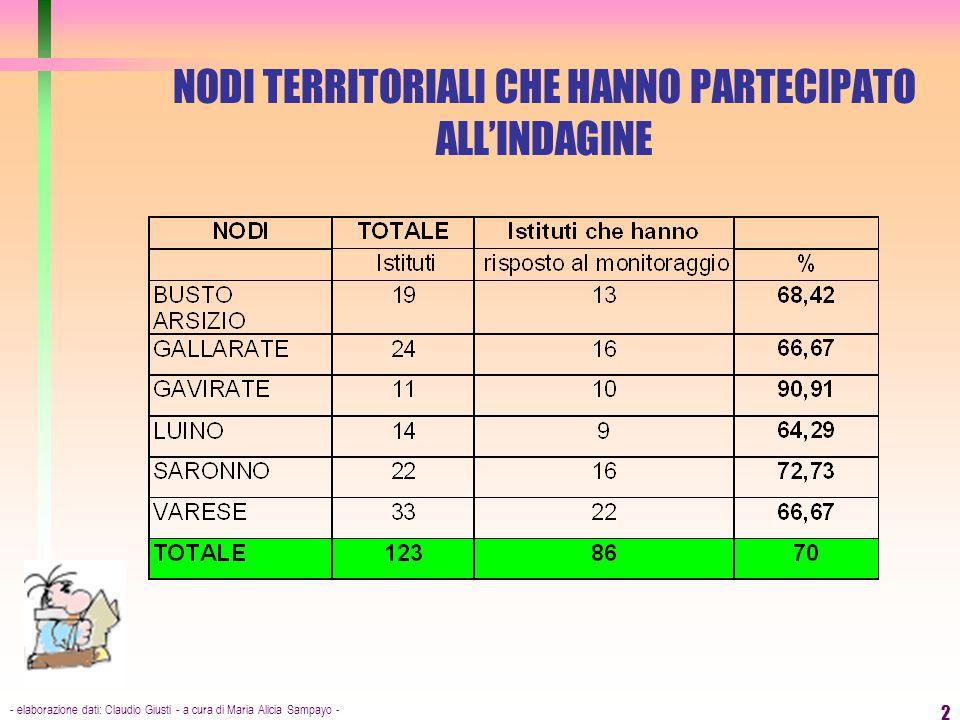 - elaborazione dati: Claudio Giusti - a cura di Maria Alicia Sampayo - 2 NODI TERRITORIALI CHE HANNO PARTECIPATO ALL'INDAGINE