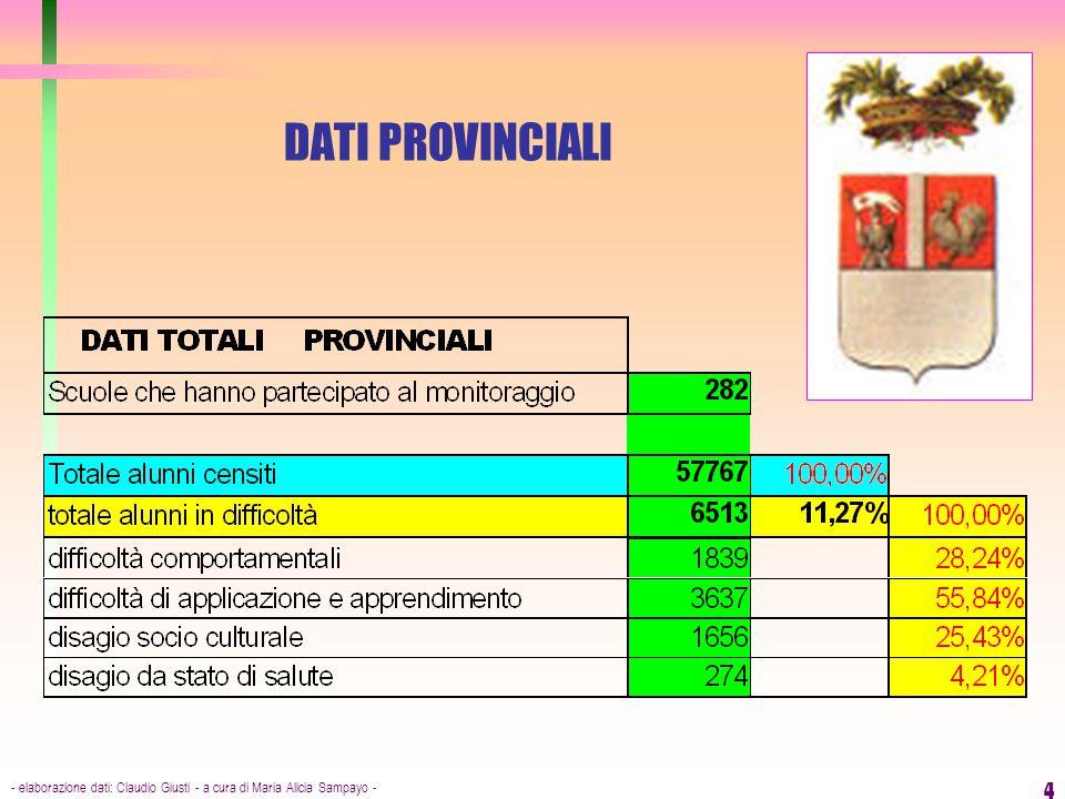 - elaborazione dati: Claudio Giusti - a cura di Maria Alicia Sampayo - 4 DATI PROVINCIALI