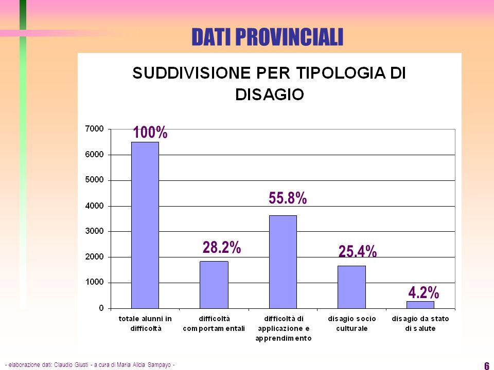 - elaborazione dati: Claudio Giusti - a cura di Maria Alicia Sampayo - 6 DATI PROVINCIALI 100% 28.2% 55.8% 25.4% 4.2%