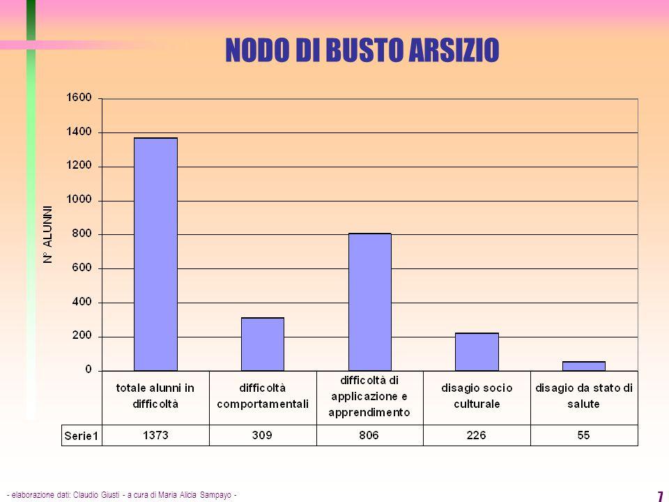 - elaborazione dati: Claudio Giusti - a cura di Maria Alicia Sampayo - 7 NODO DI BUSTO ARSIZIO