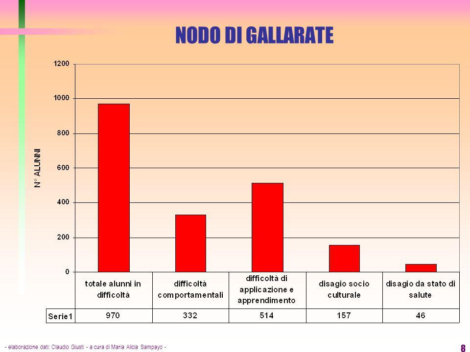 - elaborazione dati: Claudio Giusti - a cura di Maria Alicia Sampayo - 8 NODO DI GALLARATE