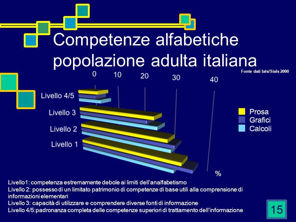 15 Competenze alfabetiche popolazione adulta italiana Livello1: competenza estremamente debole ai limiti dell'analfabetismo Livello 2: possesso di un