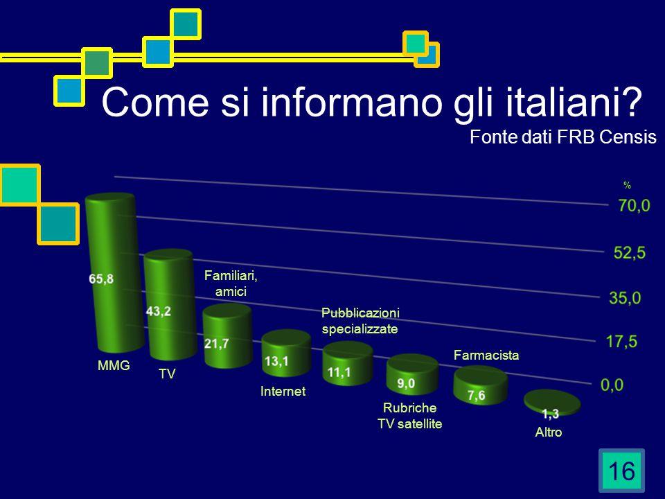 16 Come si informano gli italiani? % Fonte dati FRB Censis Pubblicazioni specializzate Familiari, amici TV MMG Rubriche TV satellite Farmacista Intern