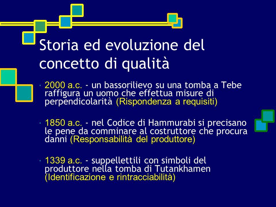 Storia ed evoluzione del concetto di qualità  2000 a.c. - un bassorilievo su una tomba a Tebe raffigura un uomo che effettua misure di perpendicolari