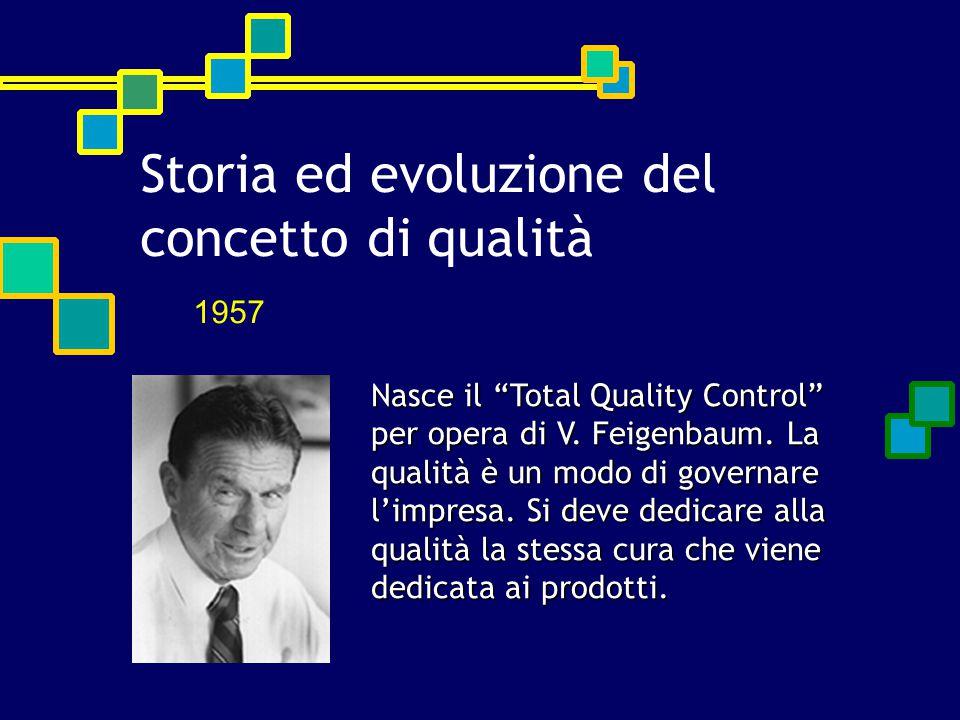 """Nasce il """"Total Quality Control"""" per opera di V. Feigenbaum. La qualità è un modo di governare l'impresa. Si deve dedicare alla qualità la stessa cura"""