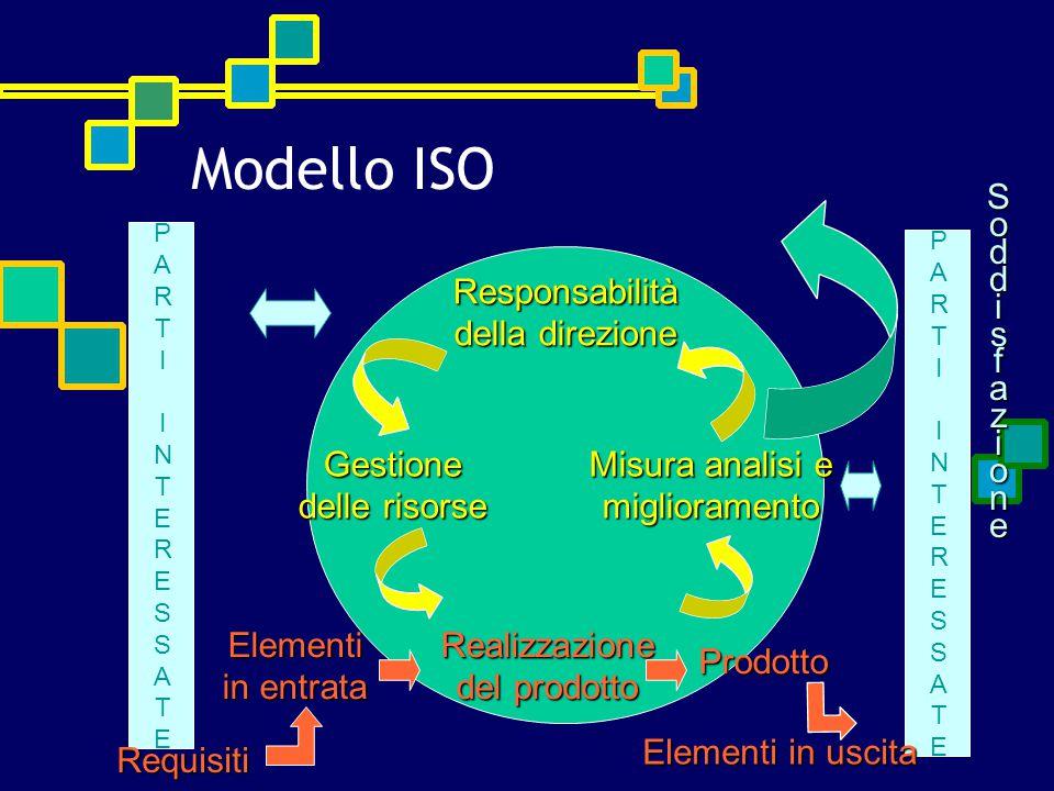 PARTIINTERESSATEPARTIINTERESSATE Requisiti PARTIINTERESSATEPARTIINTERESSATESoddisfazioneResponsabilità della direzione Misura analisi e miglioramento Realizzazione del prodotto Gestione delle risorse Elementi in entrata Prodotto Elementi in uscita Modello ISO
