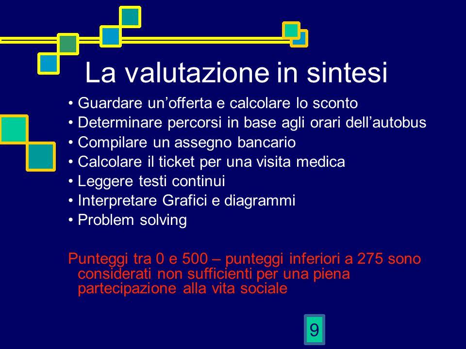 9 La valutazione in sintesi Guardare un'offerta e calcolare lo sconto Determinare percorsi in base agli orari dell'autobus Compilare un assegno bancar