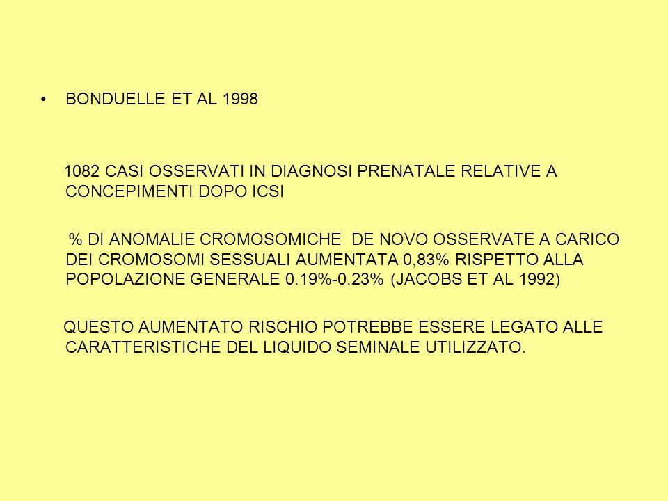 BONDUELLE ET AL 1998 1082 CASI OSSERVATI IN DIAGNOSI PRENATALE RELATIVE A CONCEPIMENTI DOPO ICSI % DI ANOMALIE CROMOSOMICHE DE NOVO OSSERVATE A CARICO