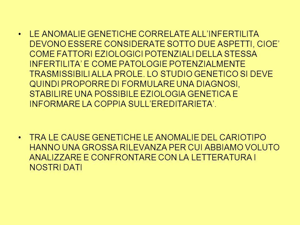 LE ANOMALIE GENETICHE CORRELATE ALL'INFERTILITA DEVONO ESSERE CONSIDERATE SOTTO DUE ASPETTI, CIOE' COME FATTORI EZIOLOGICI POTENZIALI DELLA STESSA INFERTILITA' E COME PATOLOGIE POTENZIALMENTE TRASMISSIBILI ALLA PROLE.