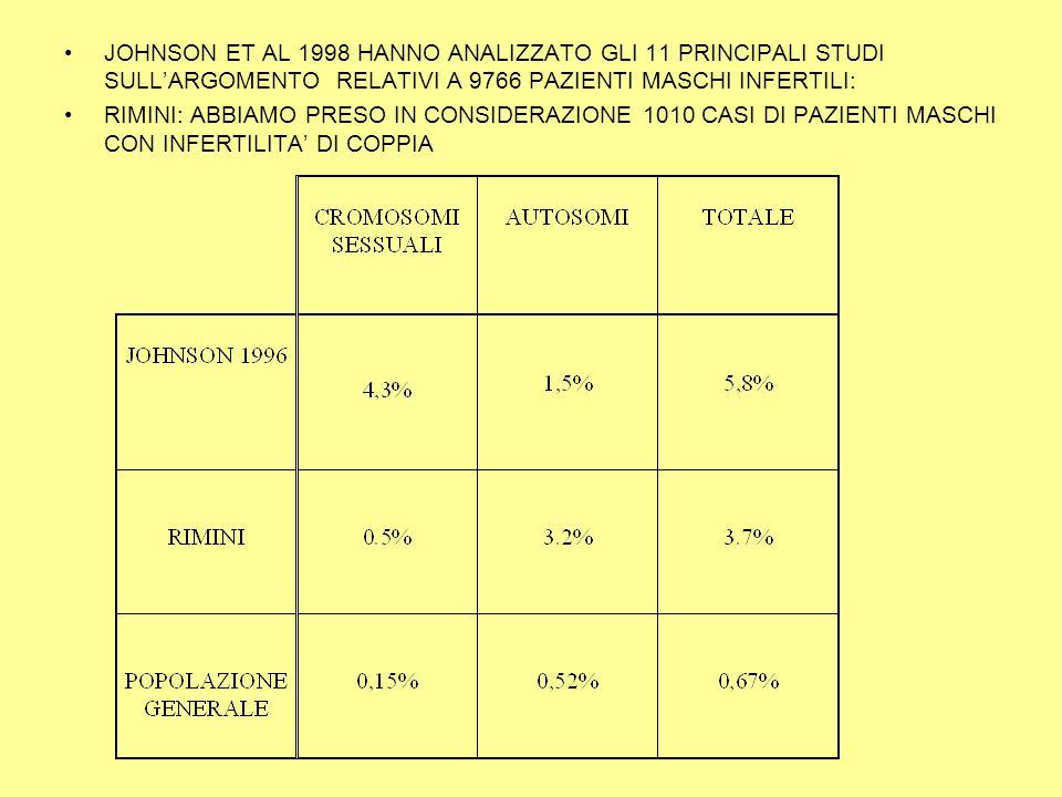 JOHNSON ET AL 1998 HANNO ANALIZZATO GLI 11 PRINCIPALI STUDI SULL'ARGOMENTO RELATIVI A 9766 PAZIENTI MASCHI INFERTILI: RIMINI: ABBIAMO PRESO IN CONSIDERAZIONE 1010 CASI DI PAZIENTI MASCHI CON INFERTILITA' DI COPPIA