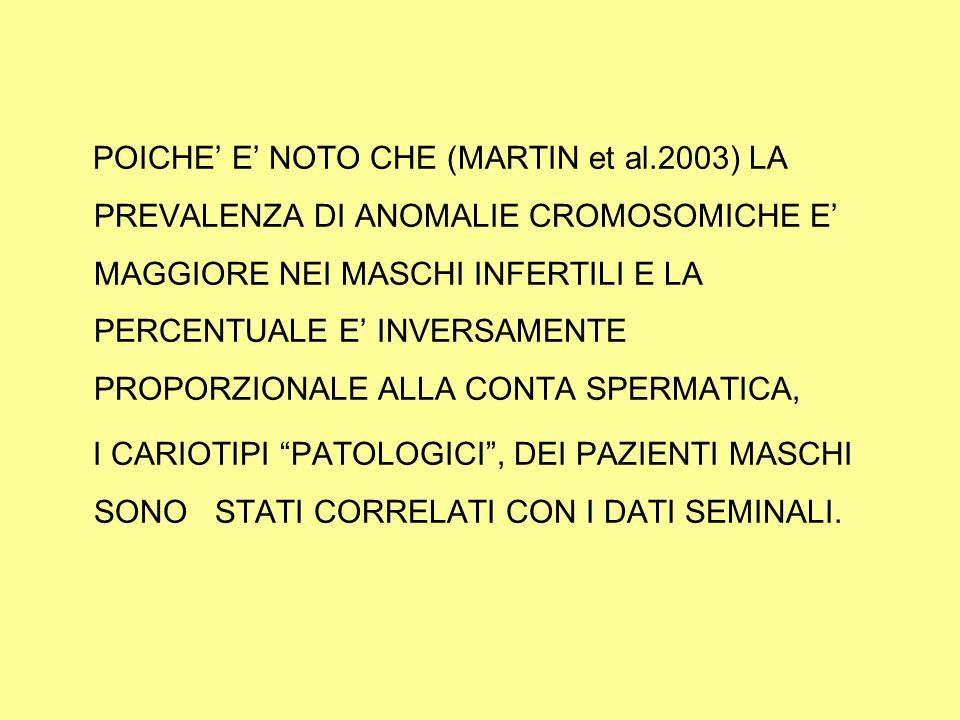 POICHE' E' NOTO CHE (MARTIN et al.2003) LA PREVALENZA DI ANOMALIE CROMOSOMICHE E' MAGGIORE NEI MASCHI INFERTILI E LA PERCENTUALE E' INVERSAMENTE PROPORZIONALE ALLA CONTA SPERMATICA, I CARIOTIPI PATOLOGICI , DEI PAZIENTI MASCHI SONO STATI CORRELATI CON I DATI SEMINALI.