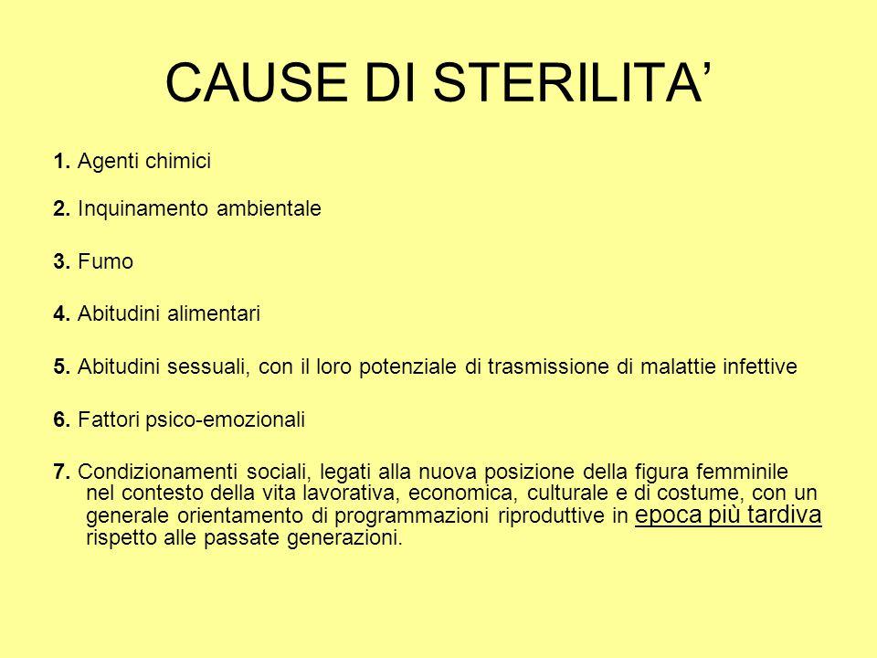 CAUSE DI STERILITA' 1.Agenti chimici 2. Inquinamento ambientale 3.