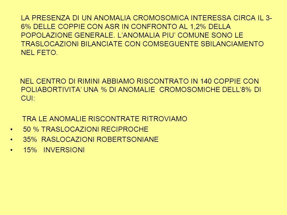 LA PRESENZA DI UN ANOMALIA CROMOSOMICA INTERESSA CIRCA IL 3- 6% DELLE COPPIE CON ASR IN CONFRONTO AL 1,2% DELLA POPOLAZIONE GENERALE.