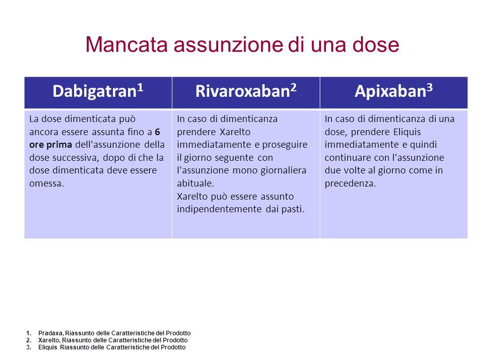 Mancata assunzione di una dose Dabigatran 1 Rivaroxaban 2 Apixaban 3 La dose dimenticata può ancora essere assunta fino a 6 ore prima dell'assunzione