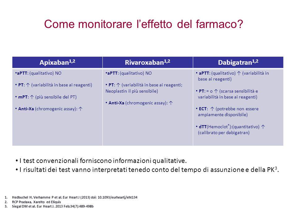 Come monitorare l'effetto del farmaco? Apixaban 1,2 Rivaroxaban 1,2 Dabigatran 1,2 aPTT: (qualitativo) NO PT: ↑ (variabilità in base ai reagenti) mPT: