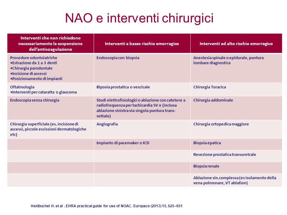 Interventi che non richiedono necessariamente la sospensione dell'anticoagulazione Interventi a basso rischio emorragicoInterventi ad alto rischio emo