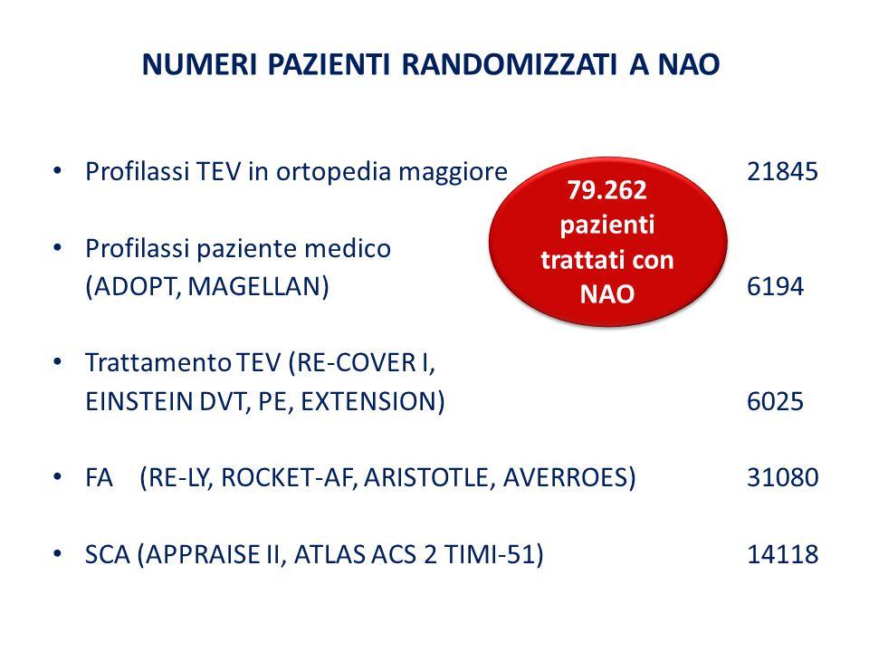 NUMERI PAZIENTI RANDOMIZZATI A NAO Profilassi TEV in ortopedia maggiore 21845 Profilassi paziente medico (ADOPT, MAGELLAN)6194 Trattamento TEV (RE-COVER I, EINSTEIN DVT, PE, EXTENSION)6025 FA(RE-LY, ROCKET-AF, ARISTOTLE, AVERROES)31080 SCA (APPRAISE II, ATLAS ACS 2 TIMI-51)14118 79.262 pazienti trattati con NAO