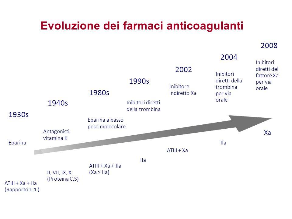 ATIII + Xa + IIa (Rapporto 1:1 ) Eparina 1930s ATIII + Xa 2002 IIa 2004 ATIII + Xa + IIa (Xa > IIa) Eparina a basso peso molecolare 1980s II, VII, IX, X (Proteina C,S) Antagonisti vitamina K 1940s Xa Inibitori diretti del fattore Xa per via orale 2008 Evoluzione dei farmaci anticoagulanti IIa 1990s Inibitore indiretto Xa Inibitori diretti della trombina per via orale Inibitori diretti della trombina