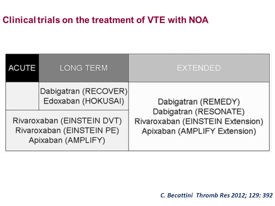 Clinical trials on the treatment of VTE with NOA C. Becattini Thromb Res 2012; 129: 392