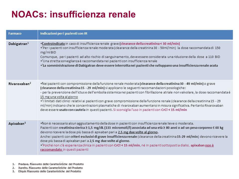 FarmacoIndicazioni per i pazienti con IR Dabigatran 1 Controindicato in caso di insufficienza renale grave (clearance della creatinina < 30 ml/min) Per i pazienti con insufficienza renale moderata (clearance della creatinina 30 - 50ml/min) la dose raccomandata di 150 mg/ml BID Comunque, per i pazienti ad alto rischio di sanguinamento, deve essere considerata una riduzione della dose a 110 BID Una stretta sorveglianza è raccomandata nei pazienti con insufficienza renale La somministrazione di Dabigatran deve essere interrotta nei pazienti che sviluppano una insufficienza renale acuta Rivaroxaban 2 Nei pazienti con compromissione della funzione renale moderata (clearance della creatinina 30 - 49 ml/min) o grave (clearance della creatinina 15 - 29 ml/min) si applicano le seguenti raccomandazioni posologiche: - per la prevenzione dell'ictus e dell'embolia sistemica nei pazienti con fibrillazione atriale non valvolare, la dose raccomandata è 15 mg una volta al giorno I limitati dati clinici relativi ai pazienti con grave compromissione della funzione renale (clearance della creatinina 15 - 29 ml/min) indicano che le concentrazioni plasmatiche di rivaroxaban aumentano in misura significativa.