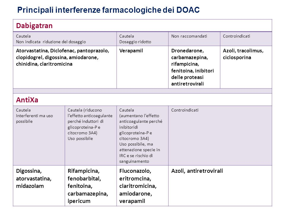Principali interferenze farmacologiche dei DOAC Dabigatran Cautela Non indicata riduzione del dosaggio Cautela Dosaggio ridotto Non raccomandatiControindicati Atorvastatina, Diclofenac, pantoprazolo, clopidogrel, digossina, amiodarone, chinidina, claritromicina VerapamilDronedarone, carbamazepina, rifampicina, fenitoina, inibitori delle proteasi antiretrovirali Azoli, tracolimus, ciclosporina AntiXa Cautela Interferenti ma uso possibile Cautela (riducono l'effetto anticoagulante perché induttori di glicoproteina-P e citocromo 3A4) Uso possibile Cautela (aumentano l'effetto anticoagulante perché inibitoridi glicoproteina-P e citocromo 3A4) Uso possibile, ma attenazione specie in IRC e se rischio di sanguinamento Controindicati Digossina, atorvastatina, midazolam Rifampicina, fenobarbital, fenitoina, carbamazepina, ipericum Fluconazolo, eritromcina, claritromicina, amiodarone, verapamil Azoli, antiretrovirali