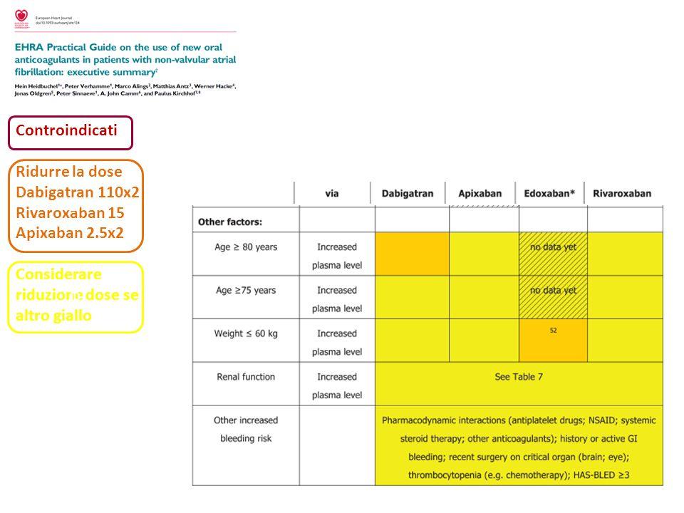 Controindicati Ridurre la dose Dabigatran 110x2 Rivaroxaban 15 Apixaban 2.5x2 Considerare riduzione dose se altro giallo D D