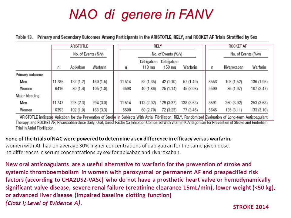 NAO di genere in FANV STROKE 2014 none of the trials ofNAC were powered to determine a sex difference in efficacy versus warfarin. women with AF had o