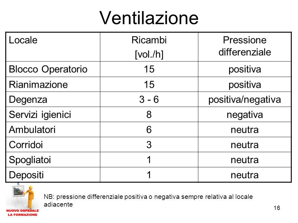16 Ventilazione LocaleRicambi [vol./h] Pressione differenziale Blocco Operatorio15positiva Rianimazione15positiva Degenza3 - 6positiva/negativa Servizi igienici8negativa Ambulatori6neutra Corridoi3neutra Spogliatoi1neutra Depositi1neutra NB: pressione differenziale positiva o negativa sempre relativa al locale adiacente