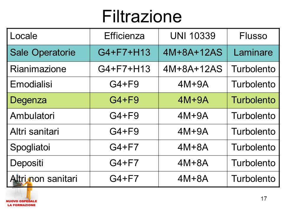 17 Filtrazione LocaleEfficienzaUNI 10339Flusso Sale OperatorieG4+F7+H134M+8A+12ASLaminare RianimazioneG4+F7+H134M+8A+12ASTurbolento EmodialisiG4+F94M+9ATurbolento DegenzaG4+F94M+9ATurbolento AmbulatoriG4+F94M+9ATurbolento Altri sanitariG4+F94M+9ATurbolento SpogliatoiG4+F74M+8ATurbolento DepositiG4+F74M+8ATurbolento Altri non sanitariG4+F74M+8ATurbolento