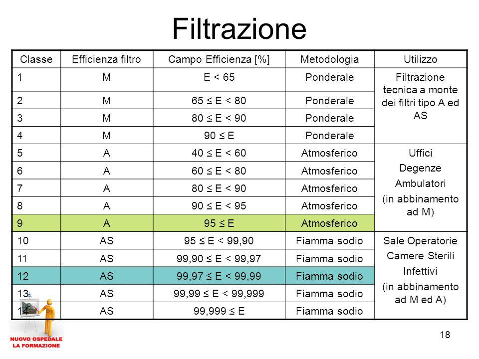 18 Filtrazione ClasseEfficienza filtroCampo Efficienza [%]MetodologiaUtilizzo 1ME < 65PonderaleFiltrazione tecnica a monte dei filtri tipo A ed AS 2M65 ≤ E < 80Ponderale 3M80 ≤ E < 90Ponderale 4M90 ≤ EPonderale 5A40 ≤ E < 60AtmosfericoUffici Degenze Ambulatori (in abbinamento ad M) 6A60 ≤ E < 80Atmosferico 7A80 ≤ E < 90Atmosferico 8A90 ≤ E < 95Atmosferico 9A95 ≤ EAtmosferico 10AS95 ≤ E < 99,90Fiamma sodioSale Operatorie Camere Sterili Infettivi (in abbinamento ad M ed A) 11AS99,90 ≤ E < 99,97Fiamma sodio 12AS99,97 ≤ E < 99,99Fiamma sodio 13AS99,99 ≤ E < 99,999Fiamma sodio 14AS99,999 ≤ EFiamma sodio