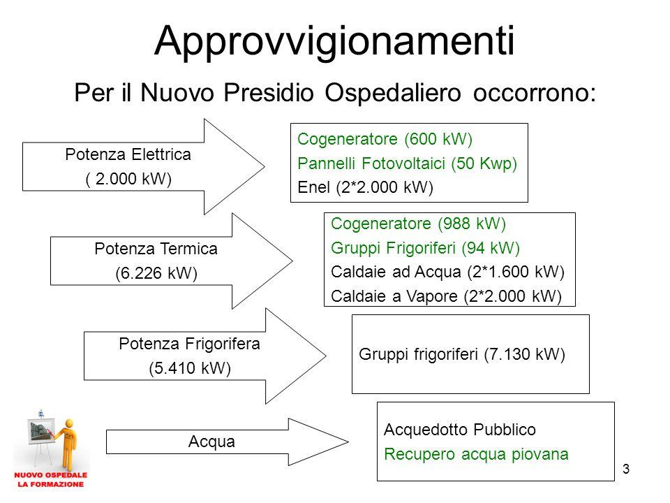 3 Approvvigionamenti Cogeneratore (600 kW) Pannelli Fotovoltaici (50 Kwp) Enel (2*2.000 kW) Cogeneratore (988 kW) Gruppi Frigoriferi (94 kW) Caldaie ad Acqua (2*1.600 kW) Caldaie a Vapore (2*2.000 kW) Gruppi frigoriferi (7.130 kW) Potenza Elettrica ( 2.000 kW) Potenza Termica (6.226 kW) Potenza Frigorifera (5.410 kW) Per il Nuovo Presidio Ospedaliero occorrono: Acquedotto Pubblico Recupero acqua piovana Acqua