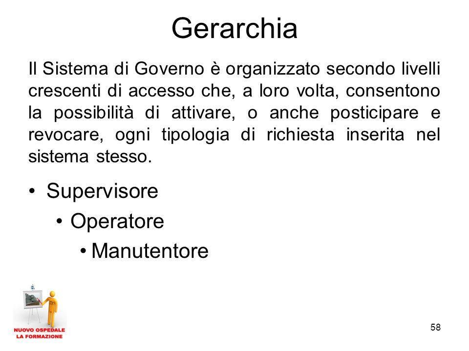 58 Gerarchia Il Sistema di Governo è organizzato secondo livelli crescenti di accesso che, a loro volta, consentono la possibilità di attivare, o anche posticipare e revocare, ogni tipologia di richiesta inserita nel sistema stesso.