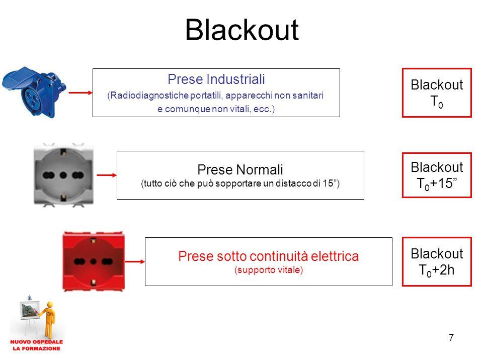 7 Blackout Prese Industriali (Radiodiagnostiche portatili, apparecchi non sanitari e comunque non vitali, ecc.) Prese Normali (tutto ciò che può sopportare un distacco di 15 ) Prese sotto continuità elettrica (supporto vitale) Blackout T 0 Blackout T 0 +15 Blackout T 0 +2h