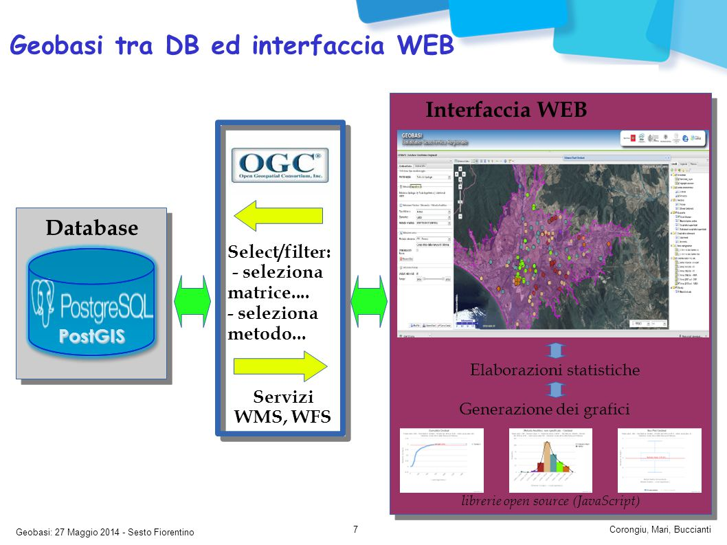 Geobasi: 27 Maggio 2014 - Sesto Fiorentino Corongiu, Mari, Buccianti7 Geobasi tra DB ed interfaccia WEB Database PostGIS Interfaccia WEB Servizi WMS, WFS Select/filter: - seleziona matrice....