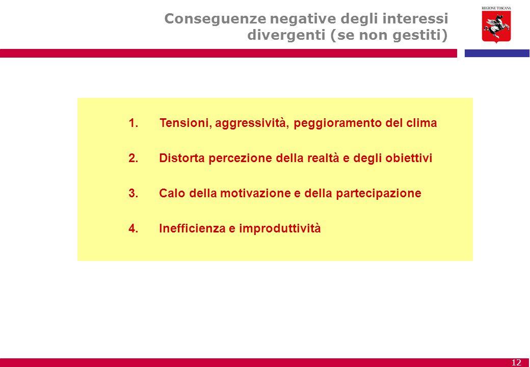 12 1. Tensioni, aggressività, peggioramento del clima 2.Distorta percezione della realtà e degli obiettivi 3.Calo della motivazione e della partecipaz