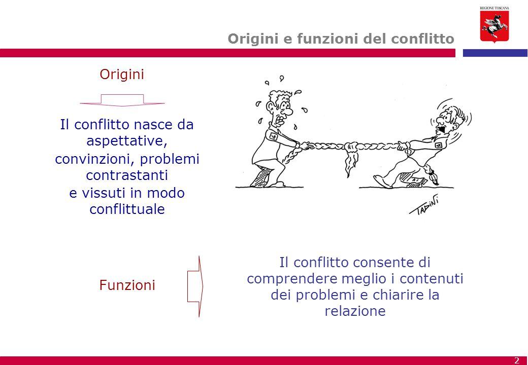 2 Origini e funzioni del conflitto Il conflitto nasce da aspettative, convinzioni, problemi contrastanti e vissuti in modo conflittuale Il conflitto c