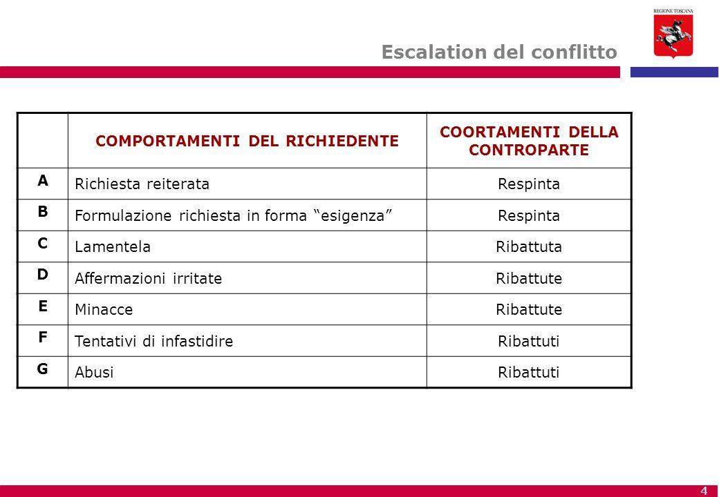 4 Escalation del conflitto COMPORTAMENTI DEL RICHIEDENTE COORTAMENTI DELLA CONTROPARTE A Richiesta reiterataRespinta B Formulazione richiesta in forma
