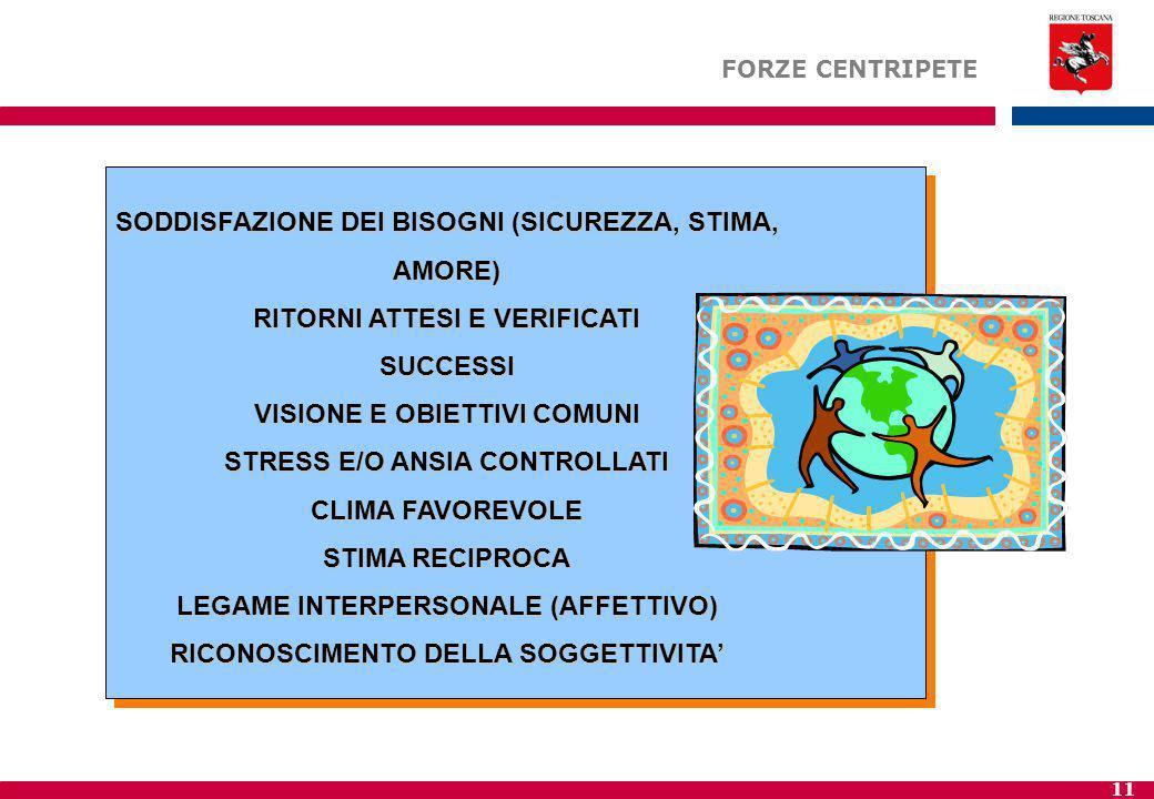 11 SODDISFAZIONE DEI BISOGNI (SICUREZZA, STIMA, AMORE) RITORNI ATTESI E VERIFICATI SUCCESSI VISIONE E OBIETTIVI COMUNI STRESS E/O ANSIA CONTROLLATI CLIMA FAVOREVOLE STIMA RECIPROCA LEGAME INTERPERSONALE (AFFETTIVO) RICONOSCIMENTO DELLA SOGGETTIVITA' FORZE CENTRIPETE