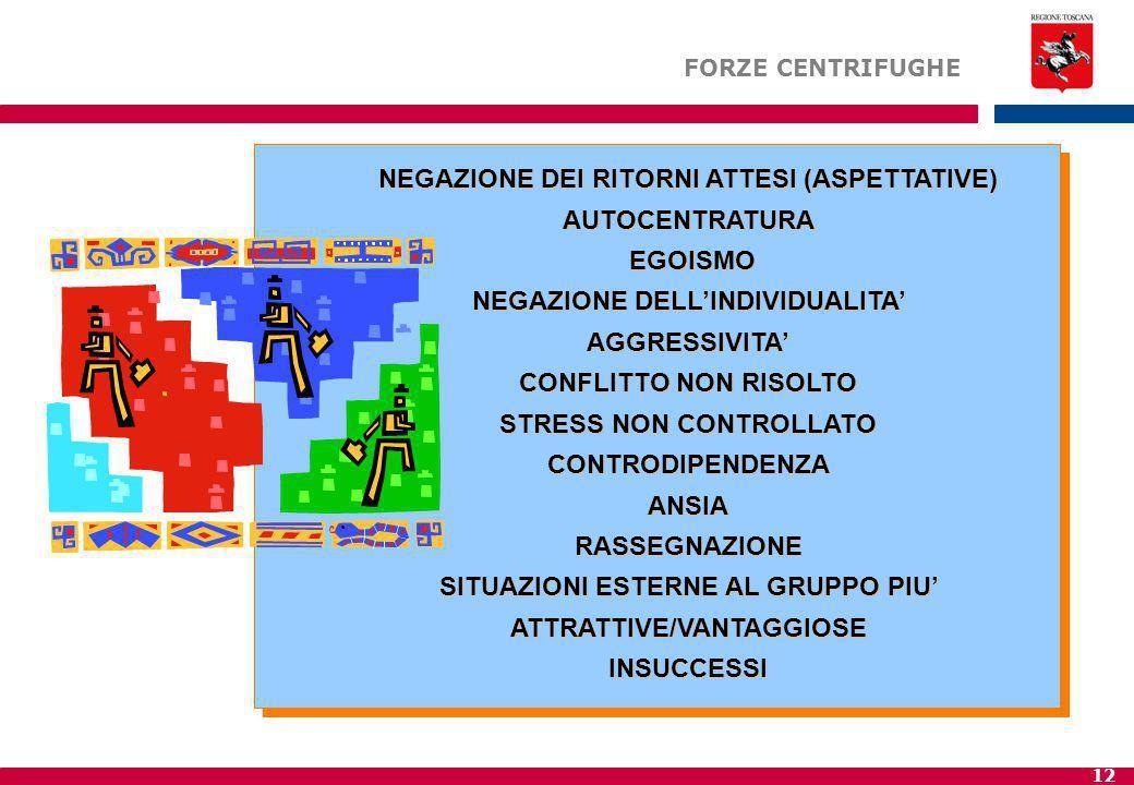 12 NEGAZIONE DEI RITORNI ATTESI (ASPETTATIVE) AUTOCENTRATURA EGOISMO EGOISMO NEGAZIONE DELL'INDIVIDUALITA' AGGRESSIVITA' CONFLITTO NON RISOLTO STRESS NON CONTROLLATO CONTRODIPENDENZAANSIARASSEGNAZIONE SITUAZIONI ESTERNE AL GRUPPO PIU' ATTRATTIVE/VANTAGGIOSE INSUCCESSI FORZE CENTRIFUGHE