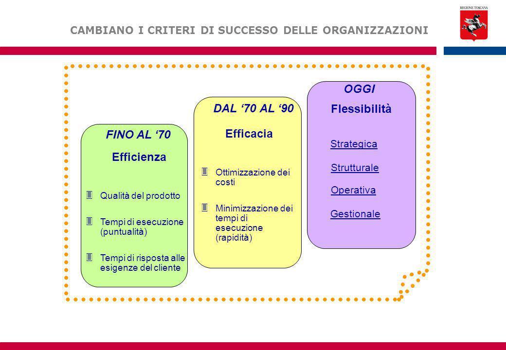Efficienza 3 Qualità del prodotto 3 Tempi di esecuzione (puntualità) 3 Tempi di risposta alle esigenze del cliente FINO AL '70 DAL '70 AL '90 Efficacia 3 Ottimizzazione dei costi 3 Minimizzazione dei tempi di esecuzione (rapidità) OGGI Flessibilità Strutturale Operativa Gestionale Strategica CAMBIANO I CRITERI DI SUCCESSO DELLE ORGANIZZAZIONI
