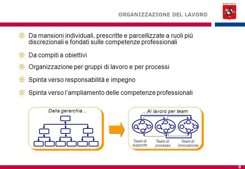 8  Da mansioni individuali, prescritte e parcellizzate a ruoli più discrezionali e fondati sulle competenze professionali  Da compiti a obiettivi 