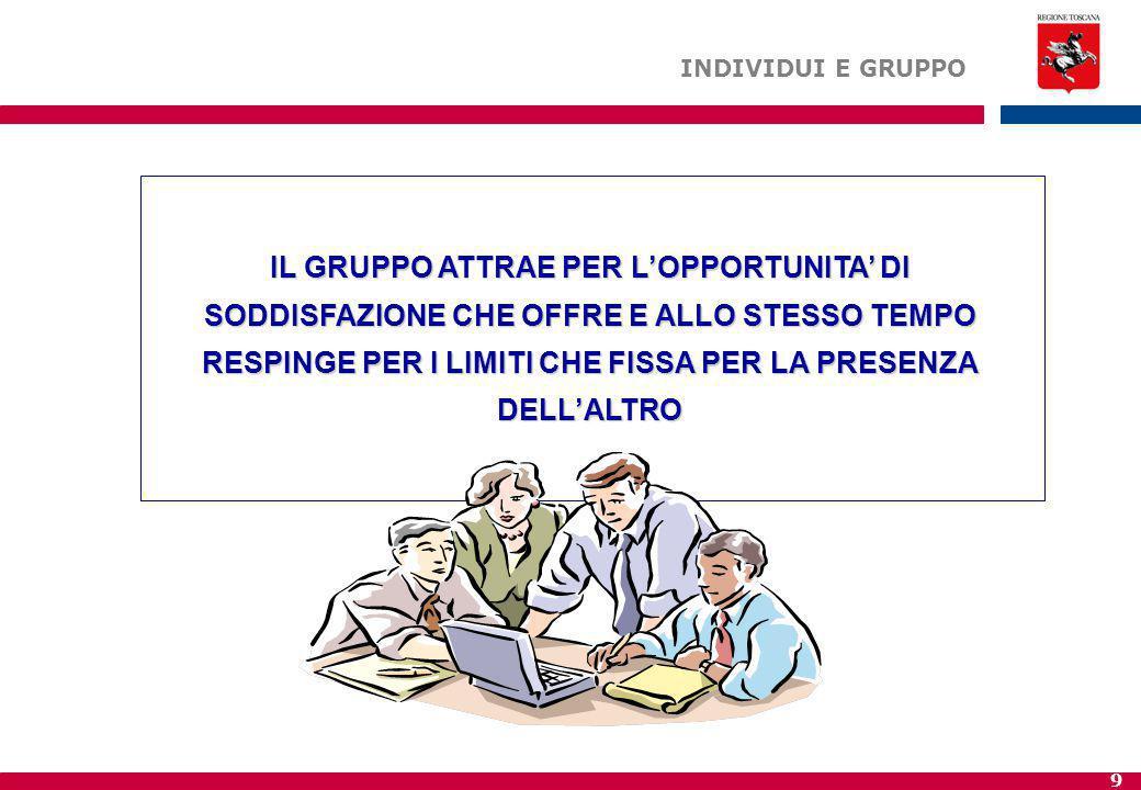 10 STIMA E AUTOSTIMASTIMA E AUTOSTIMA IDENTITA' E SICUREZZAIDENTITA' E SICUREZZA PROTEZIONE, DOMINIOPROTEZIONE, DOMINIO DIPENDENZADIPENDENZA APPARTENENZAAPPARTENENZA Il gruppo permette di soddisfare bisogni di: Il gruppo permette di soddisfare bisogni di: