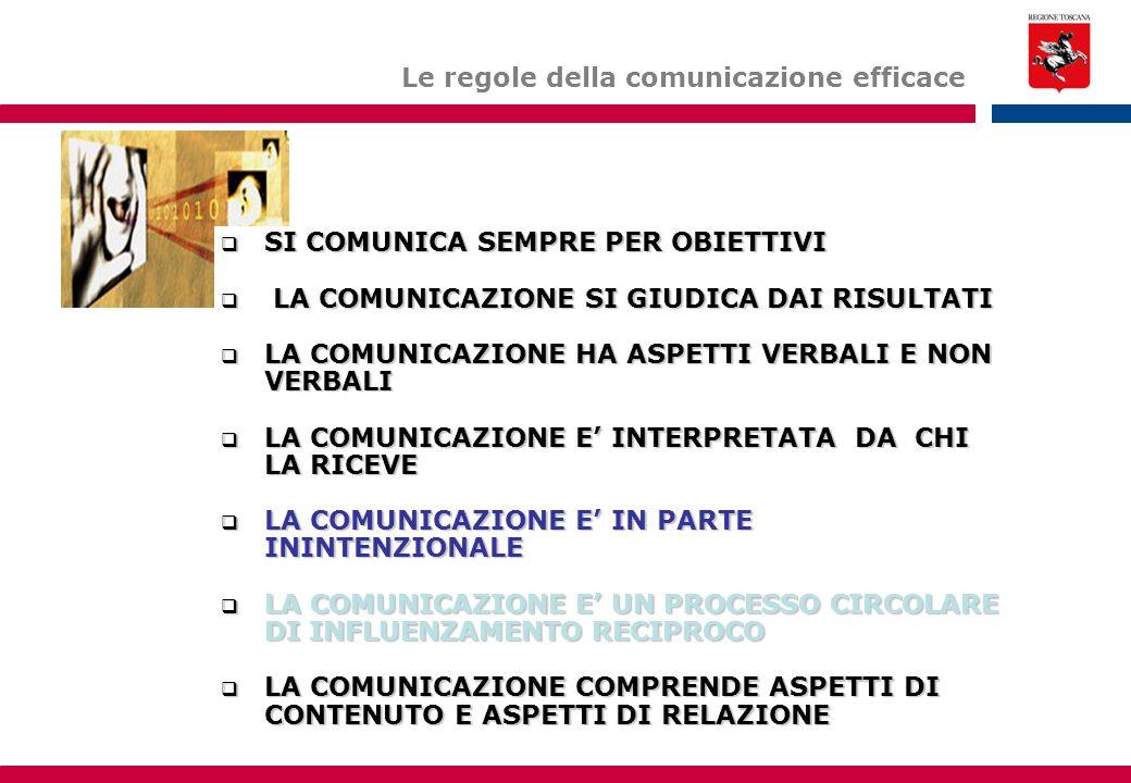 Le regole della comunicazione efficace  SI COMUNICA SEMPRE PER OBIETTIVI  LA COMUNICAZIONE SI GIUDICA DAI RISULTATI  LA COMUNICAZIONE HA ASPETTI VERBALI E NON VERBALI  LA COMUNICAZIONE E' INTERPRETATA DA CHI LA RICEVE  LA COMUNICAZIONE E' IN PARTE ININTENZIONALE  LA COMUNICAZIONE E' UN PROCESSO CIRCOLARE DI INFLUENZAMENTO RECIPROCO  LA COMUNICAZIONE COMPRENDE ASPETTI DI CONTENUTO E ASPETTI DI RELAZIONE