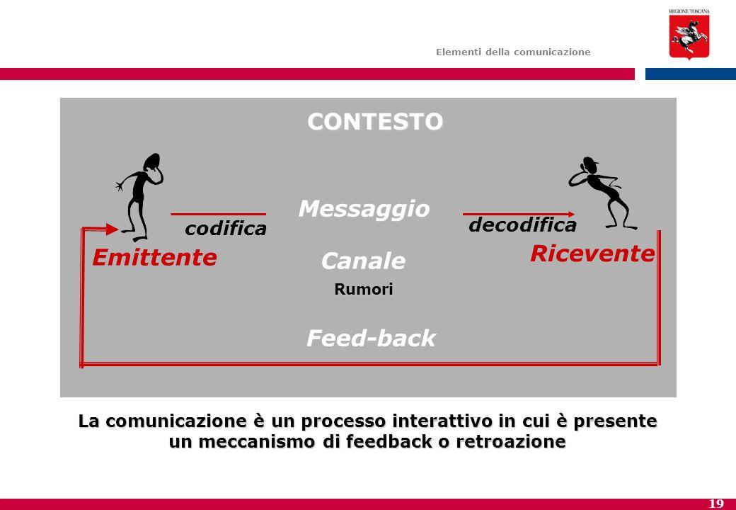 19 Emittente Ricevente Canale codifica decodifica Feed-back Elementi della comunicazione CONTESTO Rumori La comunicazione è un processo interattivo in cui è presente un meccanismo di feedback o retroazione Messaggio