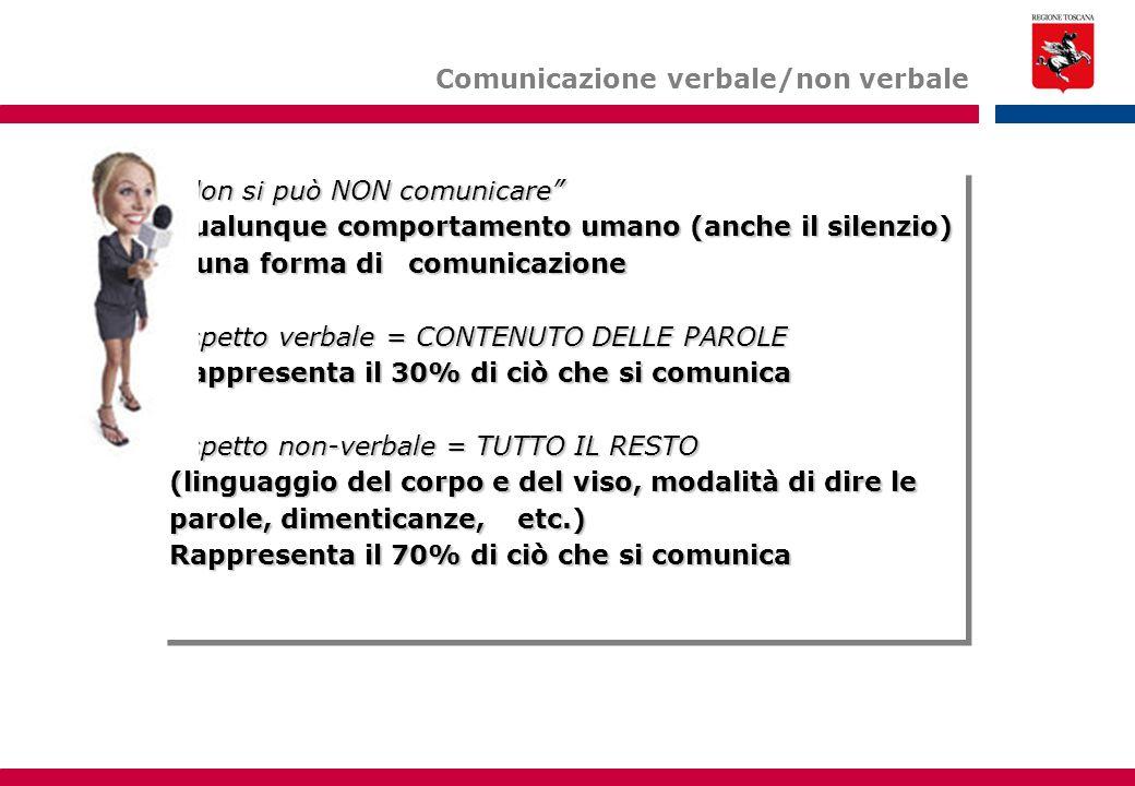 Non si può NON comunicare Qualunque comportamento umano (anche il silenzio) è una forma di comunicazione Aspetto verbale = CONTENUTO DELLE PAROLE Rappresenta il 30% di ciò che si comunica Aspetto non-verbale = TUTTO IL RESTO (linguaggio del corpo e del viso, modalità di dire le parole, dimenticanze, etc.) Rappresenta il 70% di ciò che si comunica Non si può NON comunicare Qualunque comportamento umano (anche il silenzio) è una forma di comunicazione Aspetto verbale = CONTENUTO DELLE PAROLE Rappresenta il 30% di ciò che si comunica Aspetto non-verbale = TUTTO IL RESTO (linguaggio del corpo e del viso, modalità di dire le parole, dimenticanze, etc.) Rappresenta il 70% di ciò che si comunica Comunicazione verbale/non verbale