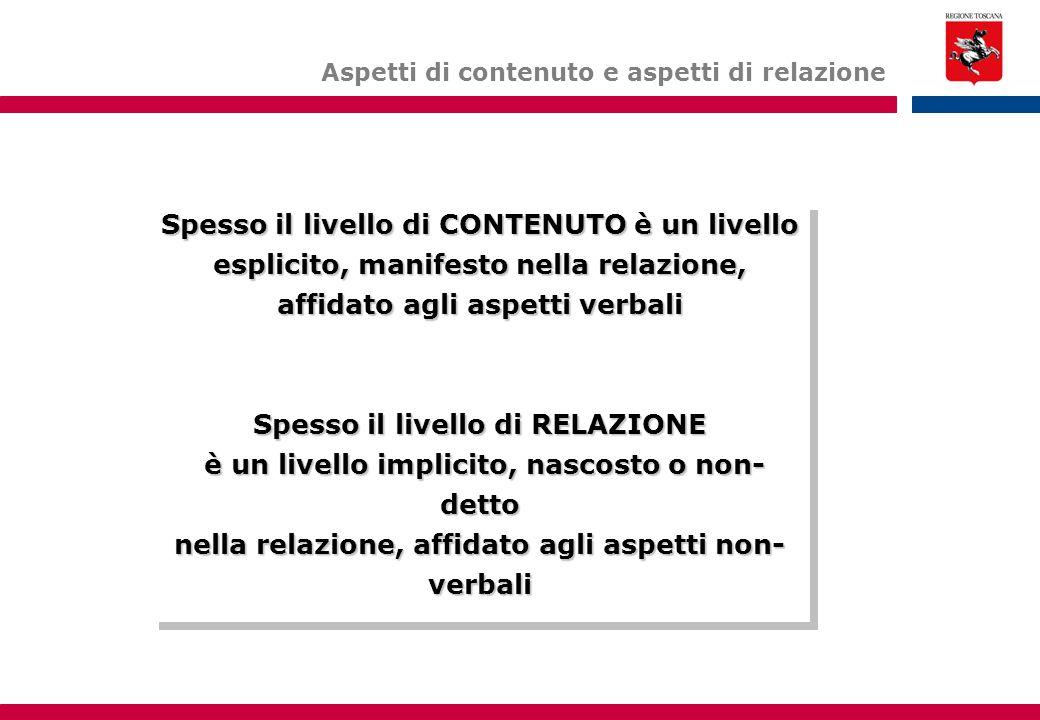 Spesso il livello di CONTENUTO è un livello esplicito, manifesto nella relazione, affidato agli aspetti verbali Spesso il livello di RELAZIONE è un livello implicito, nascosto o non- detto è un livello implicito, nascosto o non- detto nella relazione, affidato agli aspetti non- verbali Spesso il livello di CONTENUTO è un livello esplicito, manifesto nella relazione, affidato agli aspetti verbali Spesso il livello di RELAZIONE è un livello implicito, nascosto o non- detto è un livello implicito, nascosto o non- detto nella relazione, affidato agli aspetti non- verbali Aspetti di contenuto e aspetti di relazione